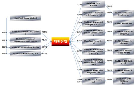 블랙록, 대림산업 지분 투자 구조