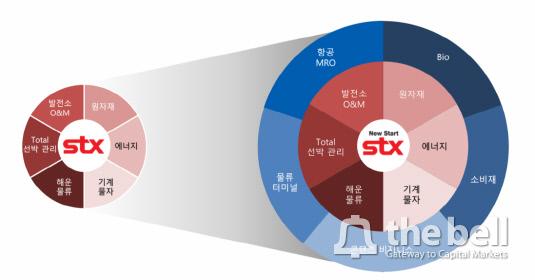 STX 사업 포트폴리오