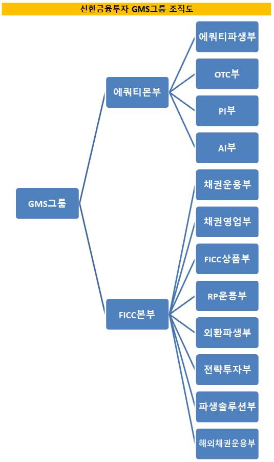 신한금융투자 GMS그룹 조직도