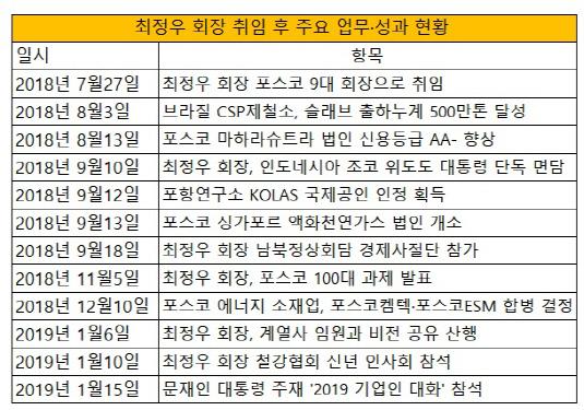최정우 회장 취임 후 주요 업무·성과 현황