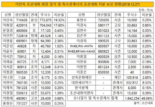 이인옥 회장 일가의 조선내화 지분보유 현황