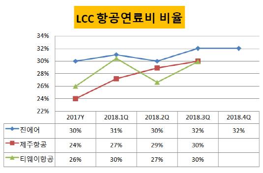 LCC 항공연료비 비율