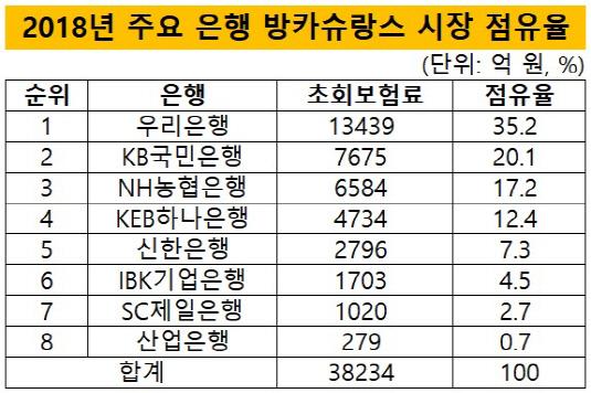 주요은행방카슈랑스시장점유율_02_최종본