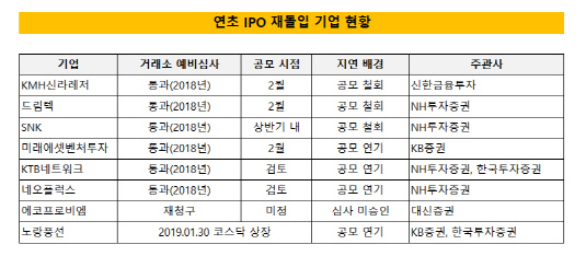 IPO 기업