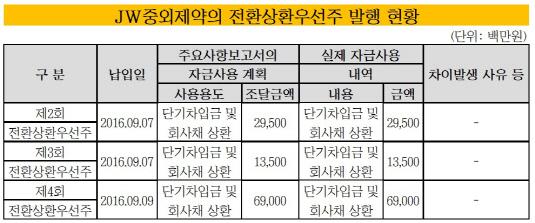 JW중외제약 전환상환우선주 발행 현황_20190207