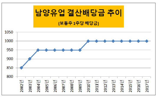 남양유업 배당 그래프