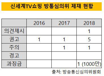 신세계TV쇼핑 제재 현황