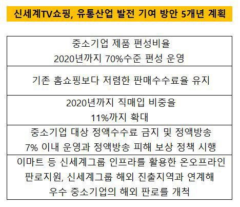 신세계TV쇼핑 5개년 계획