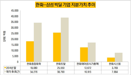 한화-삼성 빅딜 기업 지분가치 추이(수정)