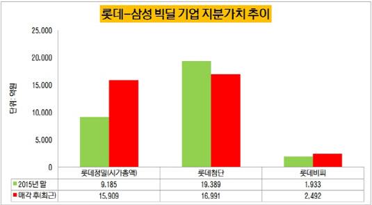 롯데-삼성 빅딜 기업 지분가치 추이(수정-2)