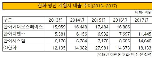 한화 방산 계열사 매출 추이(2013~2017)
