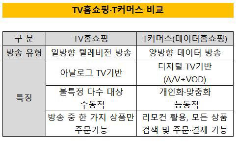 TV홈쇼핑 티커머스 비교