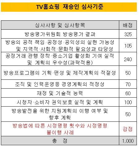 TV홈쇼핑 재승인 기준 (수정)