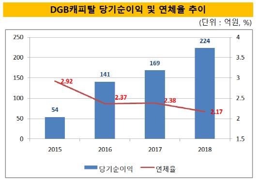 DGB캐피탈 당기순이익 및 연체율 추이