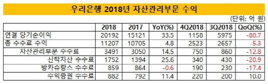 우리은행_2018경영실적_시각물