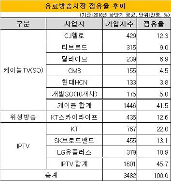 유료방송시장점유율_2018년6월말