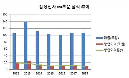 삼성 IM 연간 실적 추이 2012-2018