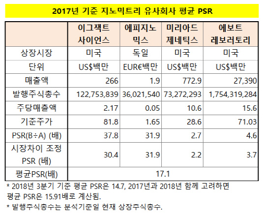지노믹트리 유사회사 평균 PSR