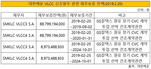 대한해운 VLCC 채무보증