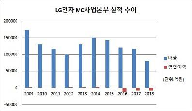 LG전자 MC사업본부_2018