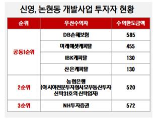 신영, 논현동 개발사업 투자자 현황