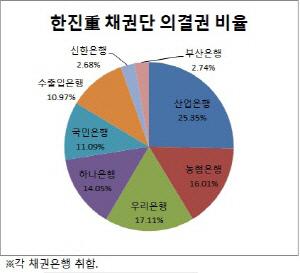 크기변환_한진중공업 의결권비율