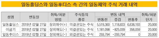일동홀딩스 일동후디스 주식 거래 내역_20190304(수정본)