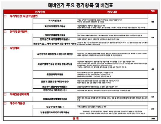 부동산신탁 예비인가 주요 평가항목 및 배점표