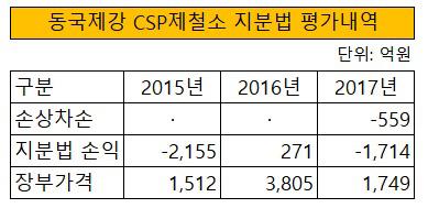 CSP 제철소 지분법 평가내역