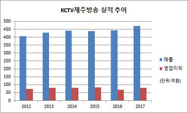 KCTV제주방송 실적 추이