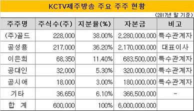 KCTV제주방송