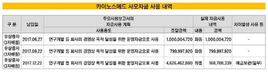 카이노스메드 사모자금 사용내역_20190313(수정본)