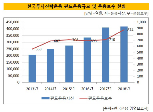 한국운용 펀드규모