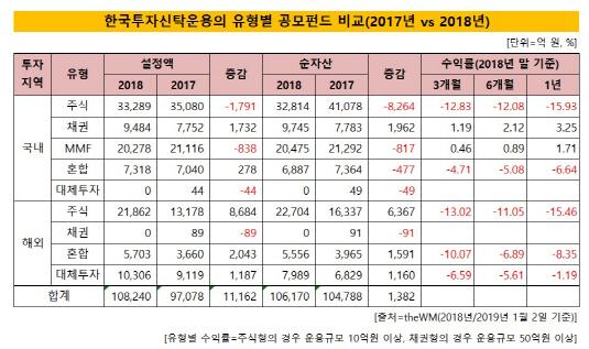 한국운용 펀드