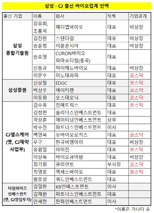 삼성 CJ 바이오 인맥