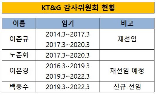 KT&G 감사위원회