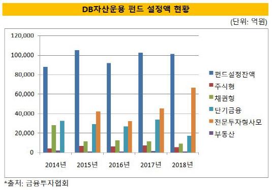 db자산운용 펀드 설정액 현황