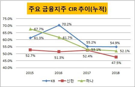 금융지주 CIR 지표