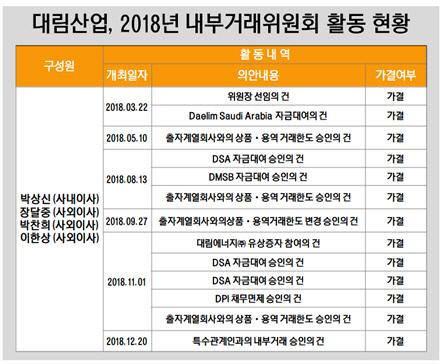 대림산업, 2018년 내부거래위원회 활동 현황