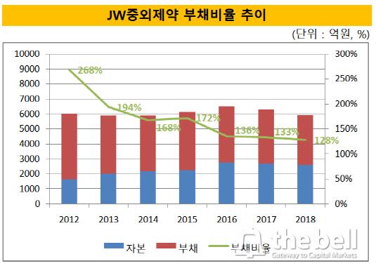 JW중외제약 부채비율 추이