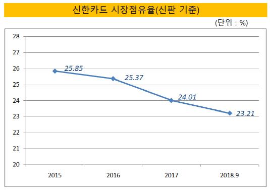 신한카드 시장점유율