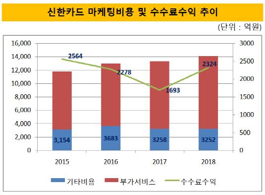 신한카드 마케팅비용 및 수수료수익 추이