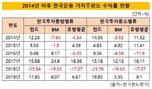 한국운용 가치주펀드 수익률