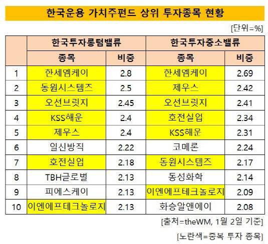 한국운용 가치주펀드 투자