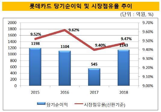 롯데카드 당기순이익 및 시장점유율 추이