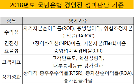 국민은행 성과판단기준