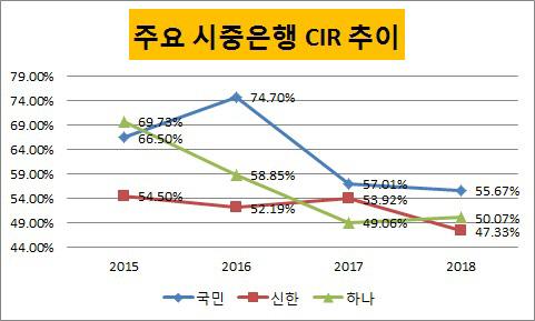 주요 시중은행 CIR(3)