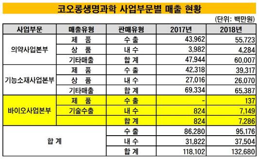 코오롱생명과학 사업부문별 매출 현황_20190401(수정본)