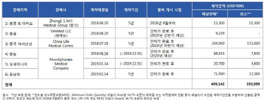 인보사 직수출 계약 현황_20190401(수정본)