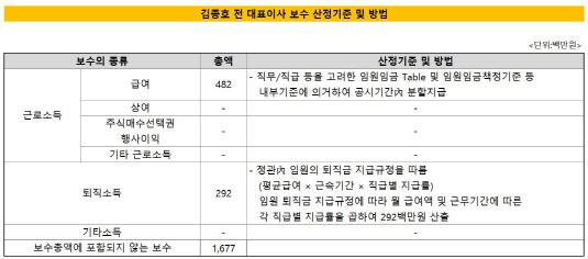 김종호 보수
